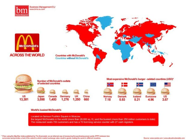 McDonald's Across the World
