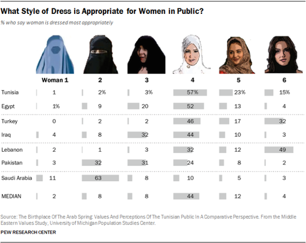 Graphic poll of which style of dress is most appropriate for women in the Middle East