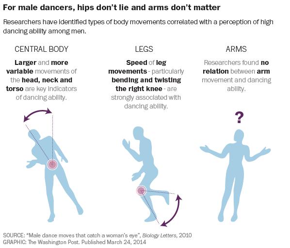 Hips Don't Lie for Men