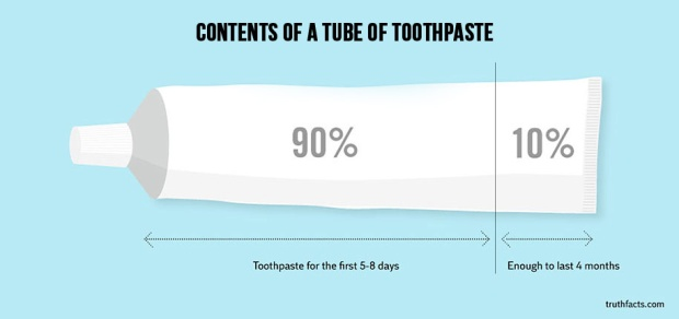 The woes of using toothpaste