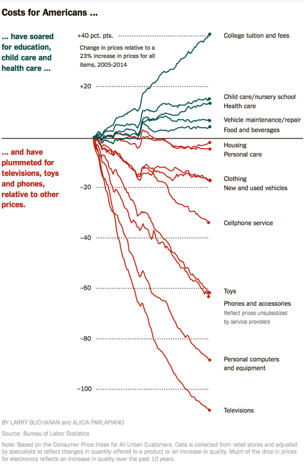 Costs for Americans