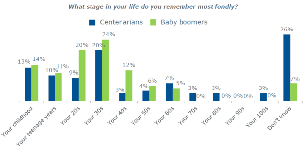 What stage in life do you remember most fondly?