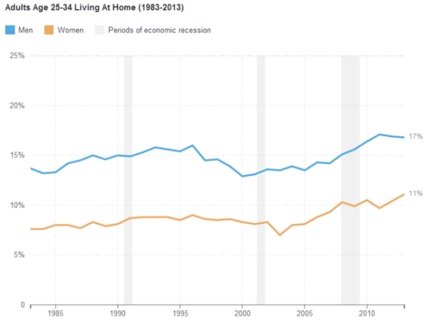 Adults Age 25-34 Living At Home (1983-2013)