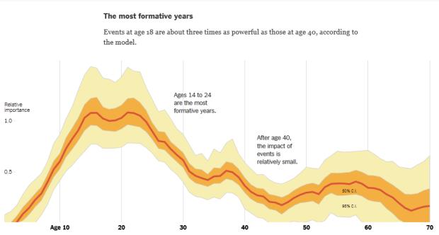 Politics by Age