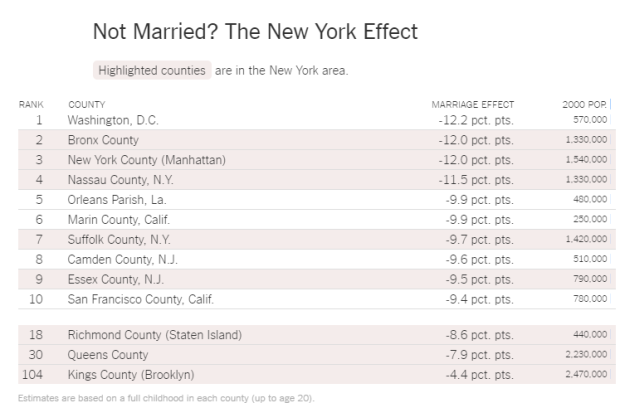 New York Marriage Effect